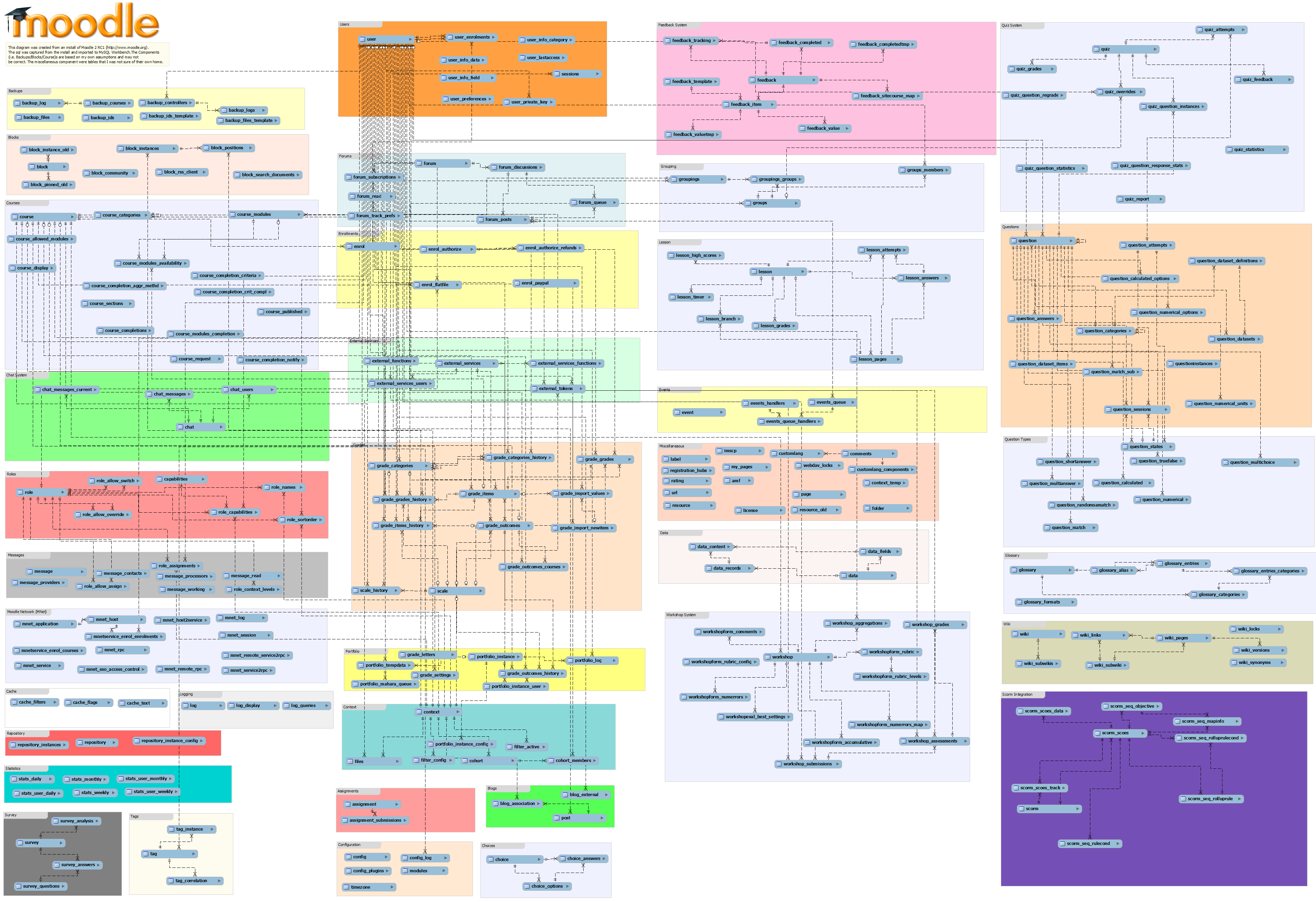 course registration activity diagram object oriented analysis and design diagrams database schema introduction - moodledocs