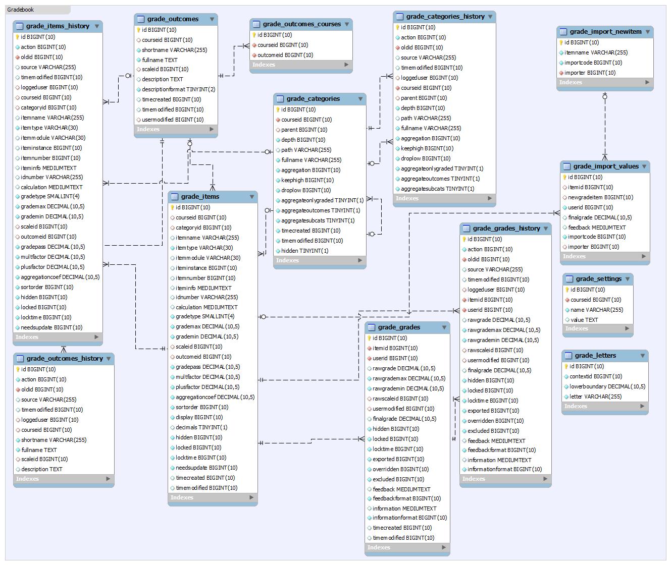 hight resolution of er diagram of the gradebook system