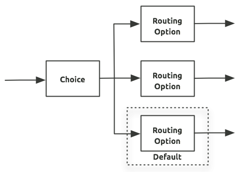 Choice Router Schematic