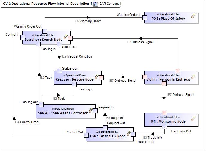 OV2 Operational Resource Flow Internal Description  UPDM