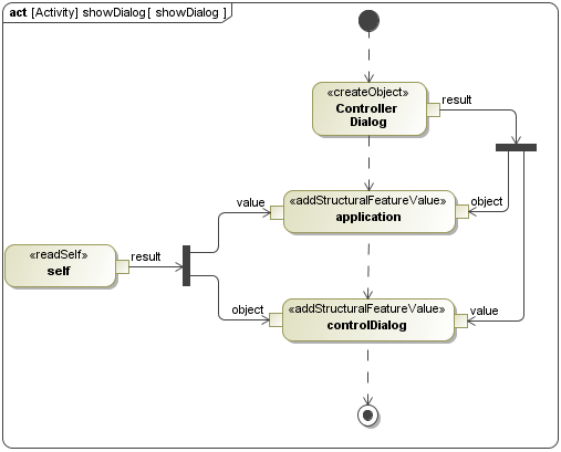 uml sequence diagram alternate flow simple wiring for light switch sysml activity