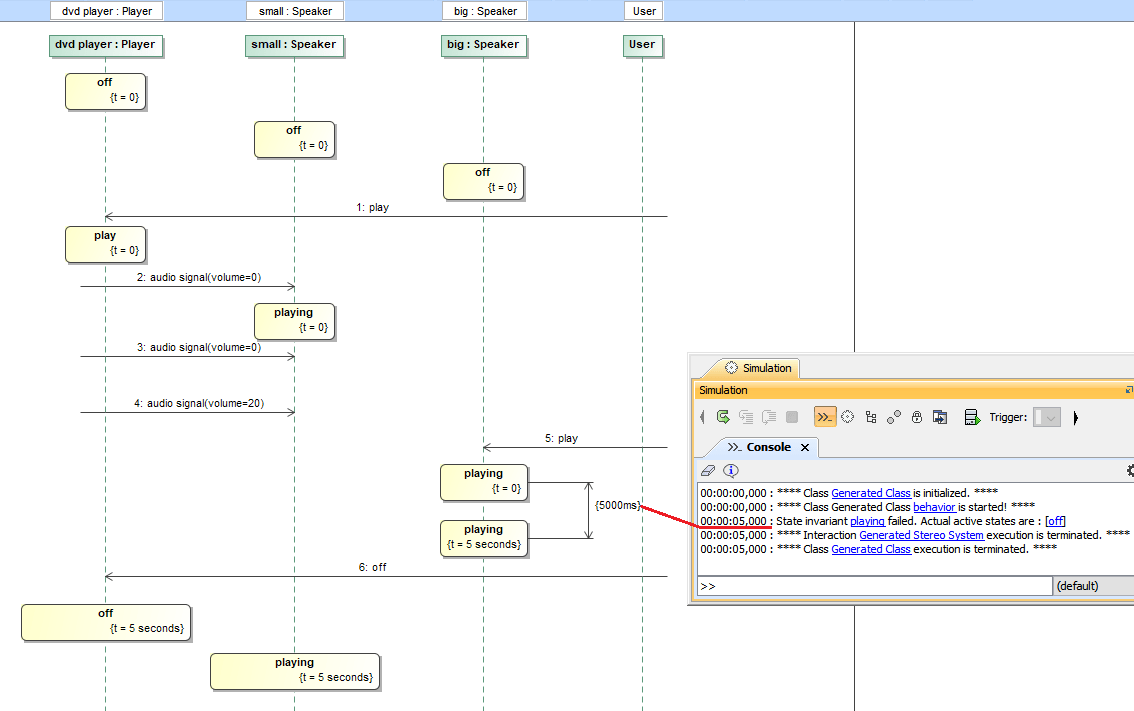 hight resolution of duration constraints between state invariants are supported related pages lifeline sequence diagram