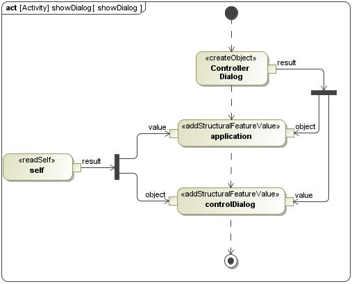 SysML Activity Diagram  SysML Plugin 184  No Magic