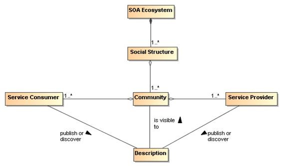 soa architecture context diagram wiring junction box service oriented reference the social structure also governs conditions for establishing contracts results of which will be reflected in execution if interaction