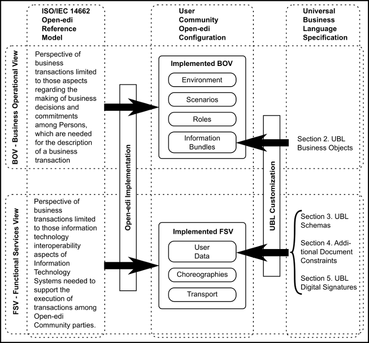 Universal Business Language Version 2.2