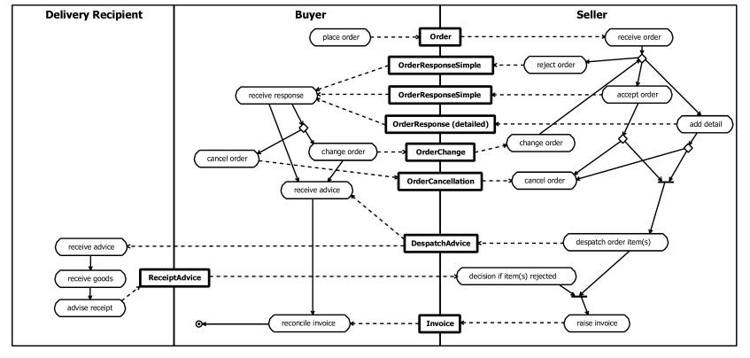 Universal Business Language 2.0 Public Review Draft