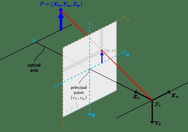 OpenCV: Camera Calibration and 3D Reconstruction