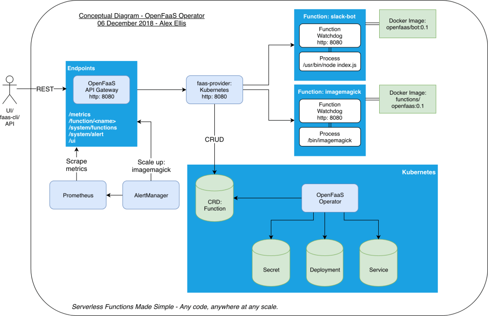 medium resolution of openfaas conceptual architecture