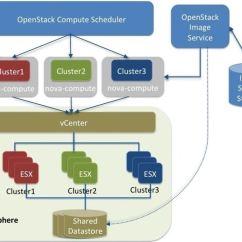 Vmware Basic Diagram Pl Sql Developer Er Vsphere Openstack Configuration Reference Liberty Driver Architecture