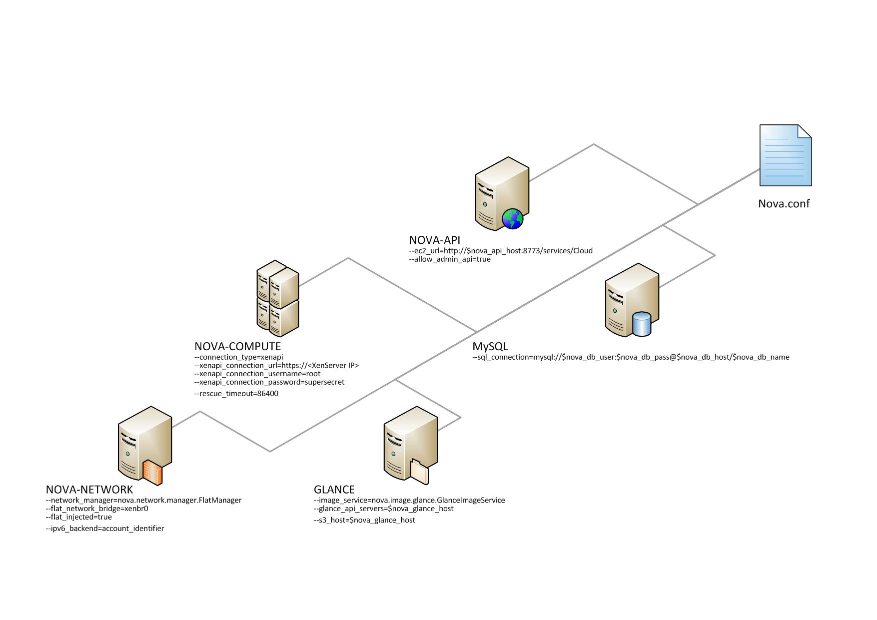 OpenStack Docs: Example nova.conf configuration files