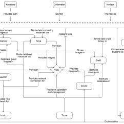 Diagram Of Hypervisor Headphone Wiring Plug Openstack Docs Principe De Larchitecture