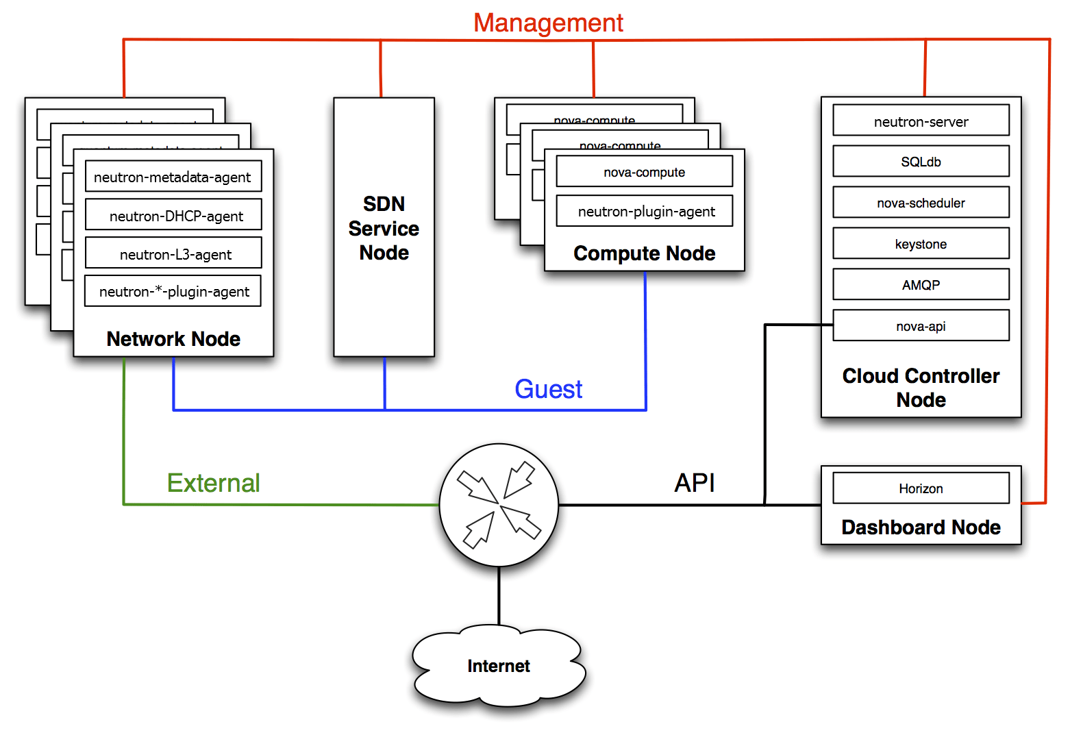what is a network diagram and why it important allen bradley lighting contactor wiring openstack
