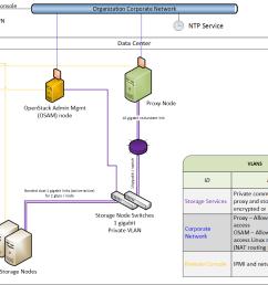 images swift network diagram 2 png [ 1264 x 913 Pixel ]