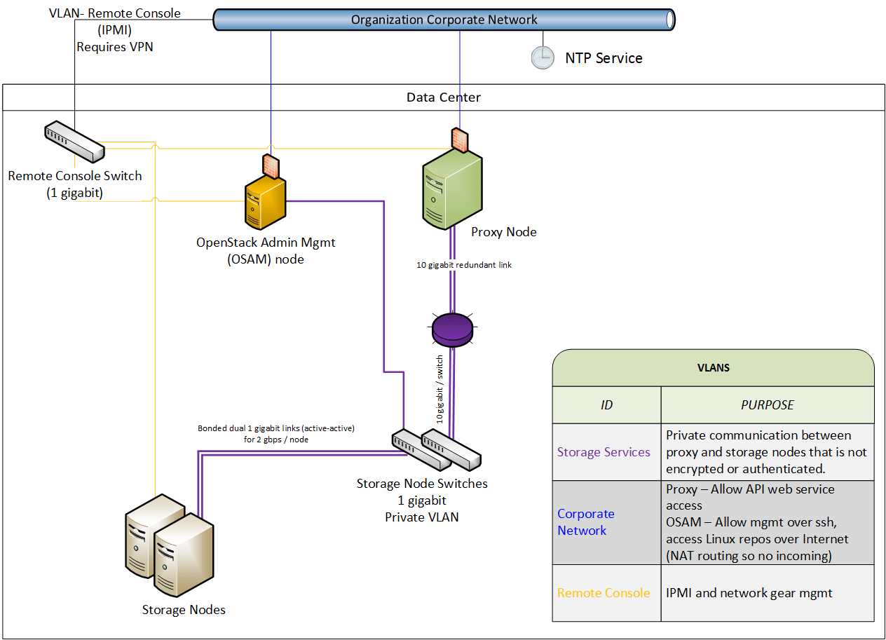 cloudstack architecture diagram tv wiring openstack object storage api dandk organizer