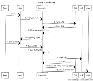 OpenStack Docs: Architecture diagram guidance