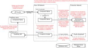OpenStack Docs: Architecture diagram guidance