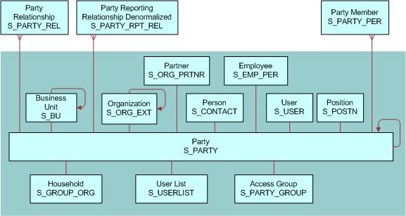 Bookshelf v80 Party Data Model