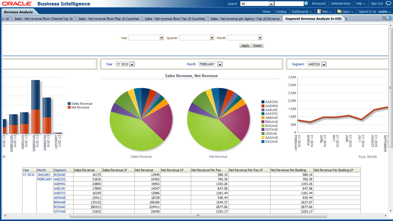Oracle Airlines Data Model Sample Reports