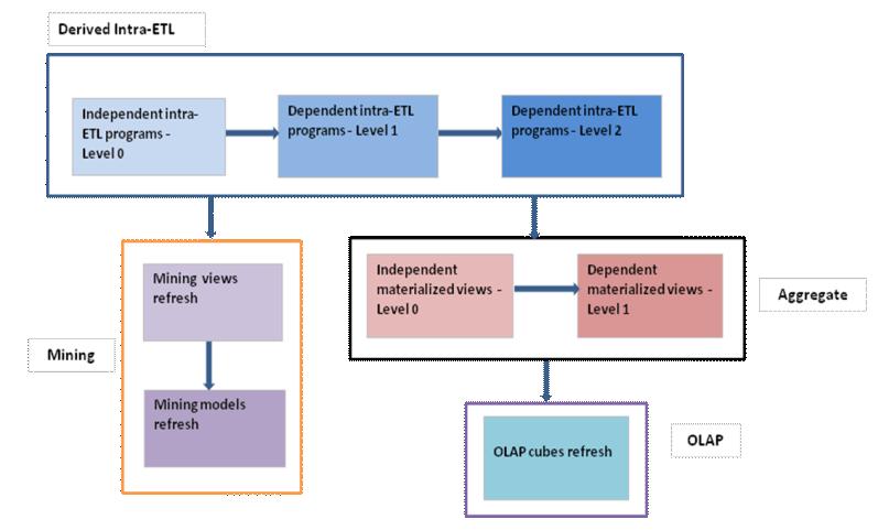 level 0 and 1 data flow diagram simple entity relationship sample etl implementation customization