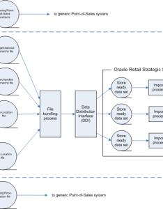 Functional description of dataflow also integration methods and communication flow rh docs oracle