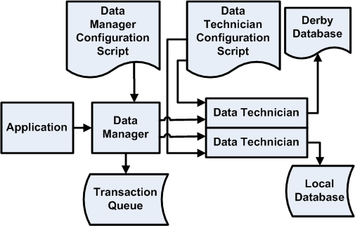 How to write to a database using bean managed persistence
