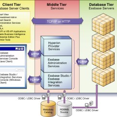 Architecture Of Data Warehouse With Diagram 4 Way Switch Wiring Uk Introducing Essbase