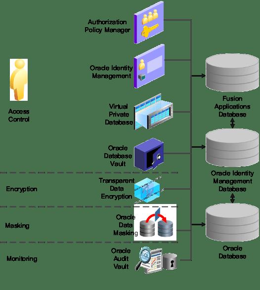 Encryption Database Security