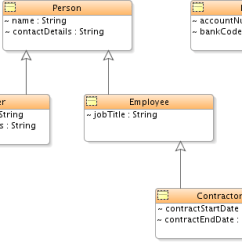 Class Diagram For Text Editor Freshwater Biomes Food Chain Creating Using And Managing Diagrams Transformation Example