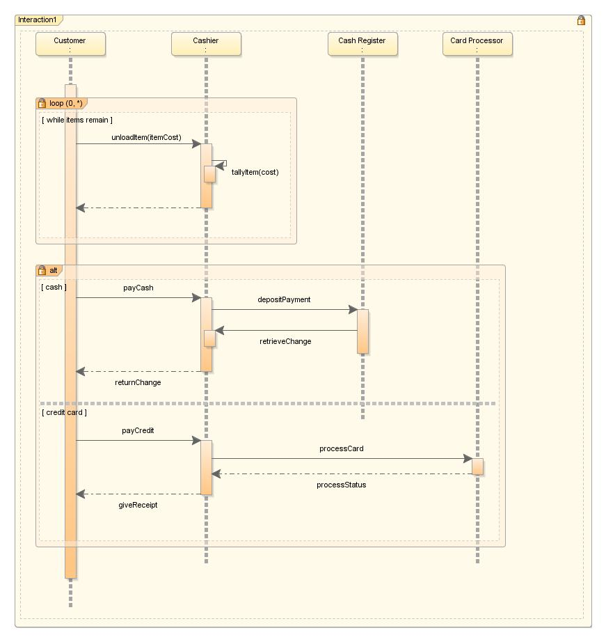 hight resolution of sequence diagram with combined fragments