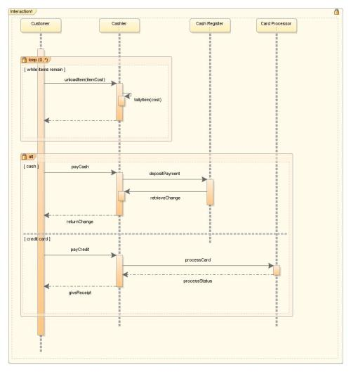 small resolution of sequence diagram with combined fragments
