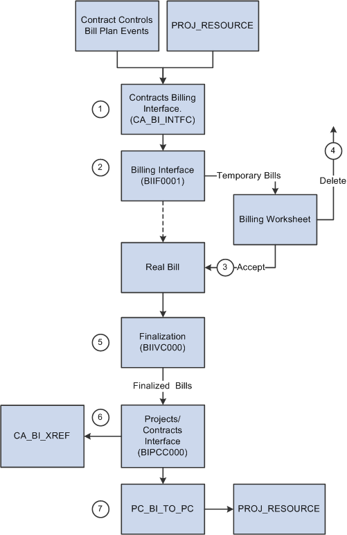 sales process flow diagram examples 1991 toyota 4runner radio wiring peoplesoft enterprise contracts 9.1 peoplebook