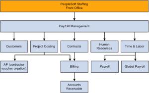 PeopleSoft Enterprise Staffing Front Office 91 PeopleBook