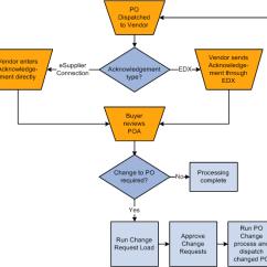 How To Create Process Flow Diagram Razor Mini Chopper Wiring Peoplesoft Enterprise Purchasing 9.1 Peoplebook