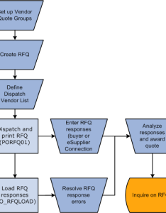 Rfq process flow diagram also peoplesoft enterprise purchasing peoplebook rh docs oracle