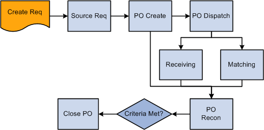 purchasing cycle diagram wiring ceiling lights peoplesoft enterprise 9 1 peoplebook transaction flow leading to the close purchase orders process