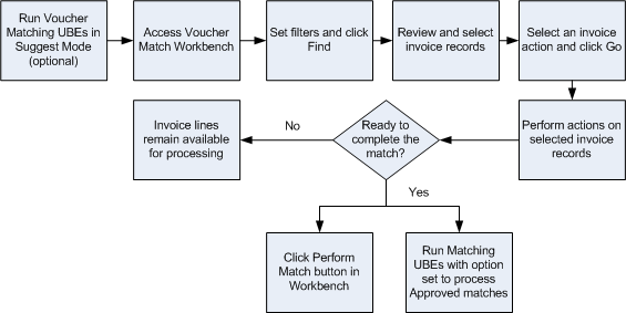 Using the Voucher Match Automation Process (Release 9.1