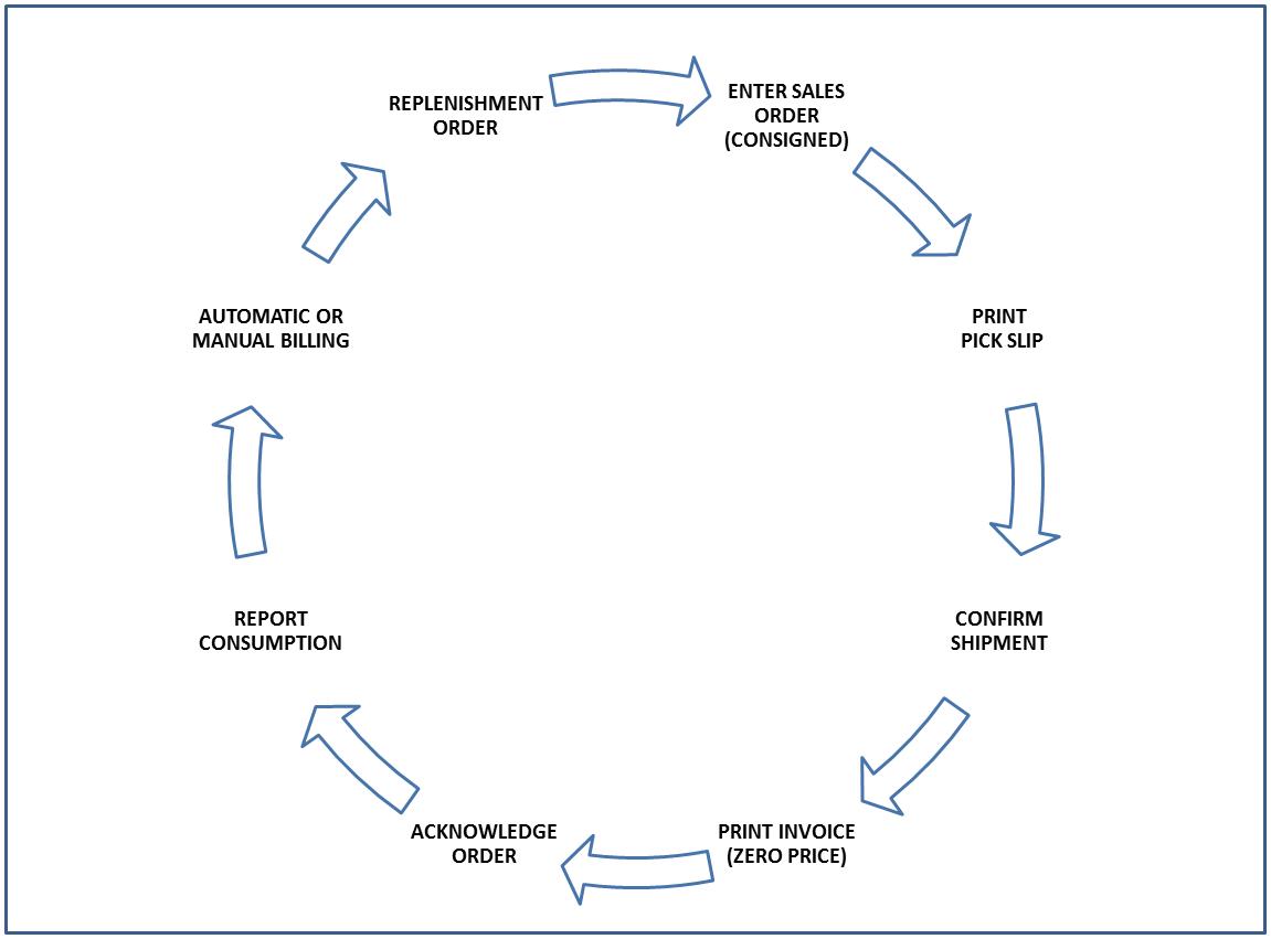 inventory management process flow diagram polar bear fur introduction to jd edwards enterpriseone outbound consigned surrounding text describes figure 1 2