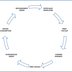 Inventory Management Process Flow Diagram State For Sequence Detector Introduction To Jd Edwards Enterpriseone Outbound