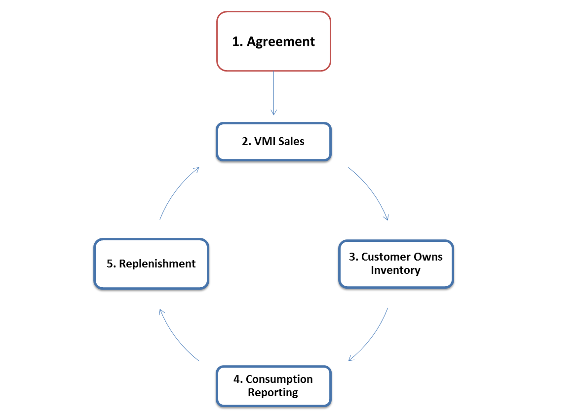 inventory management process flow diagram glock 21 introduction to jd edwards enterpriseone outbound