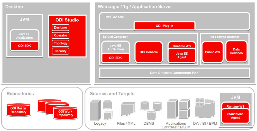 obiee architecture diagram simple wiring for fog lights oracle data integrator overview
