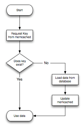 15.3.3.2 Using memcached as a MySQL Caching Layer