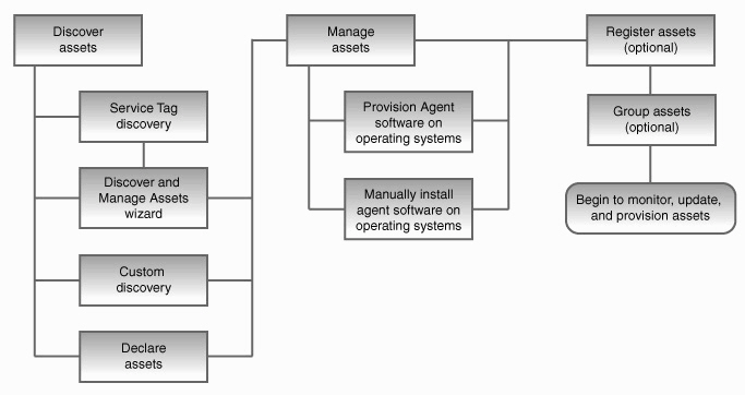 systems map template