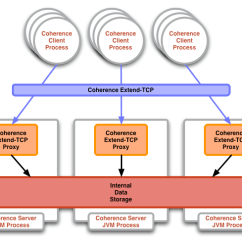 Jvm Architecture Diagram 72 Nova Dash Wiring The Coherence Ecosystem