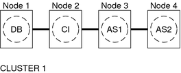 Planning the Oracle Solaris Cluster HA for SAP
