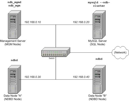 Chapter 17. MySQL Cluster