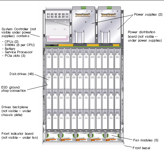 Introduction to the Sun Fire X4500 and X4540 Servers