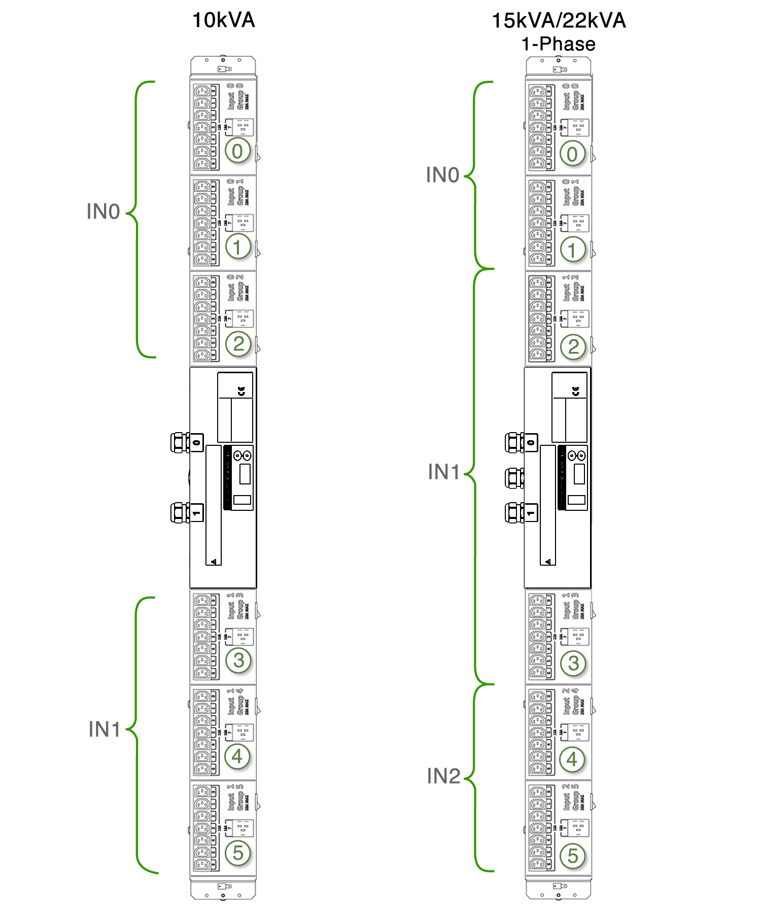 Single Phase Pdu Input And Outlet Group Relationship