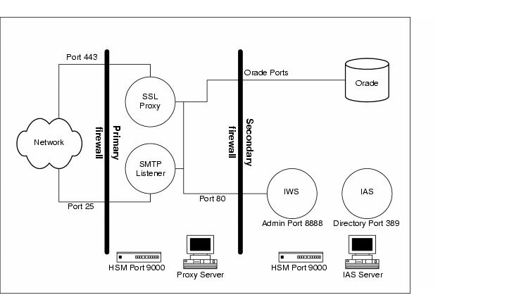 iPlanet Trustbase Transaction Manager 2.2.1 Installation