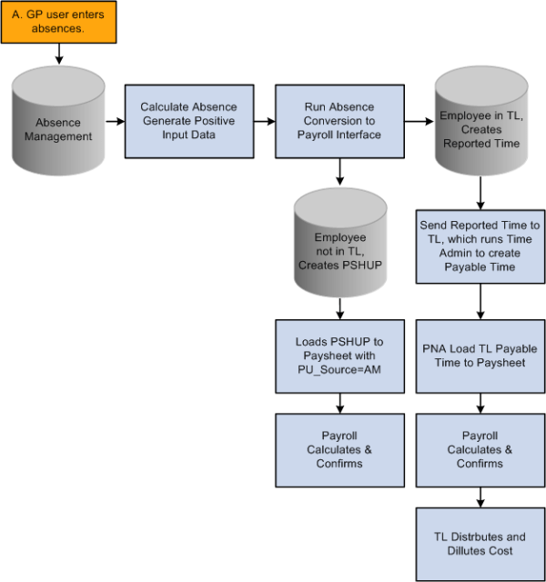 PeopleSoft Enterprise Absence Management 91 PeopleBook