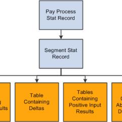 Relationship Code Diagram 2004 Wrx Ecu Wiring Peoplesoft Enterprise Global Payroll 9.1 Peoplebook